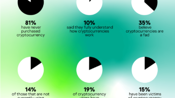 Key findings of The Kaspersky Cryptocurrency Report 2019. Source: Kaspersky Labs