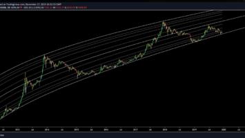 BTC USD 3-day chart