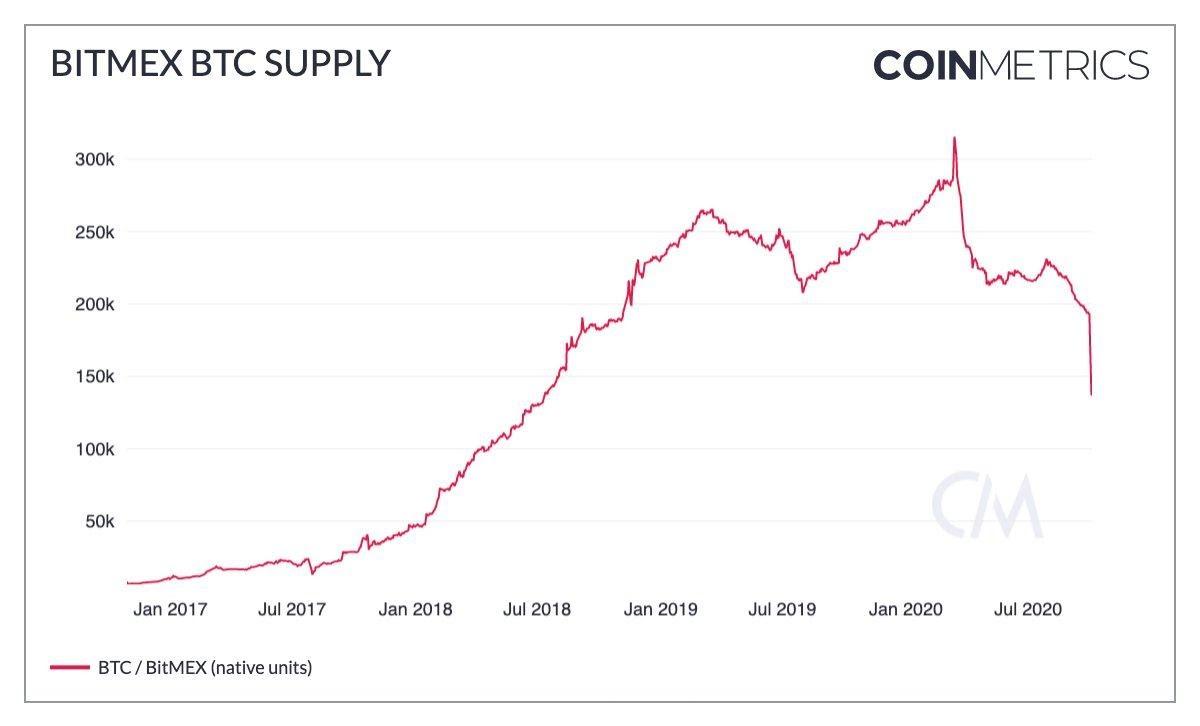 The BitMEX BTC supply